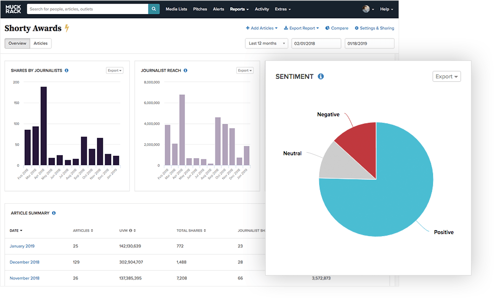 Muck Rack Coverage Reports sentiment analysis